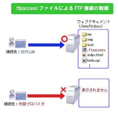 ftp と は